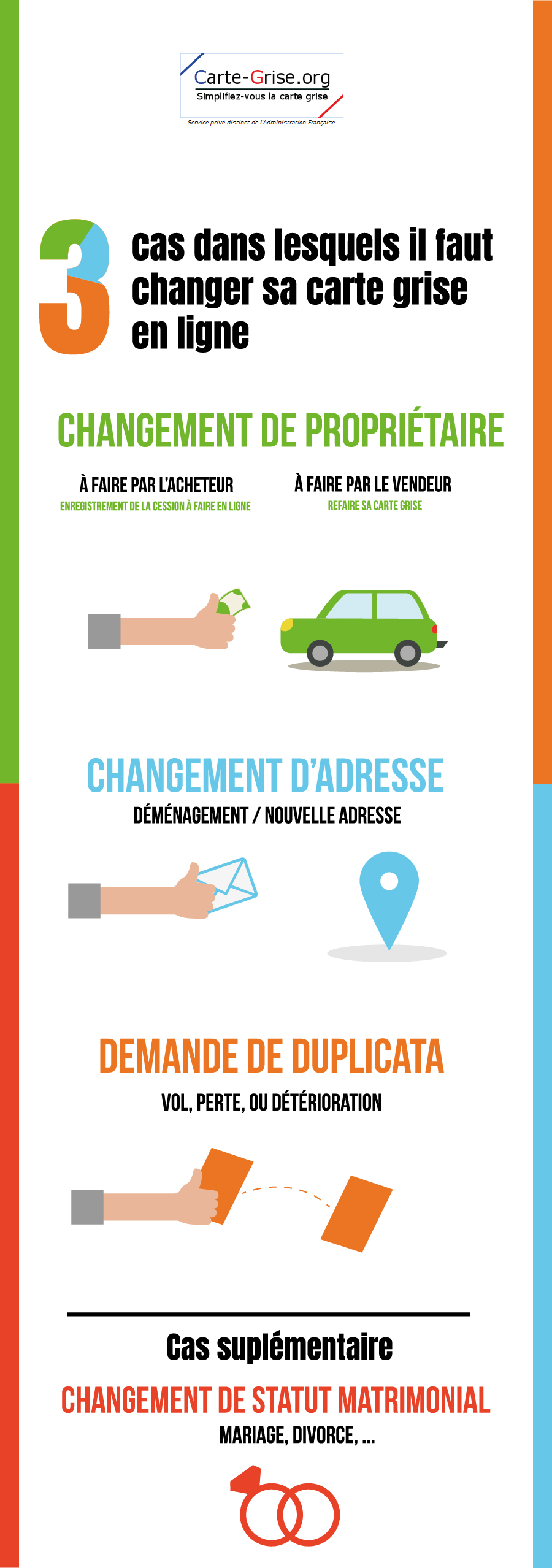 infographie changer sa carte grise